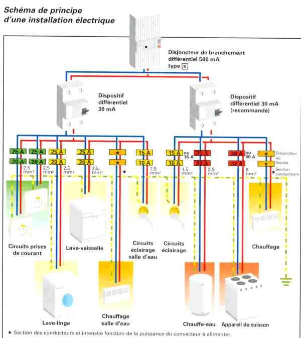 Beliebt les symboles électrique pour maison - CyberBricoleur VU36